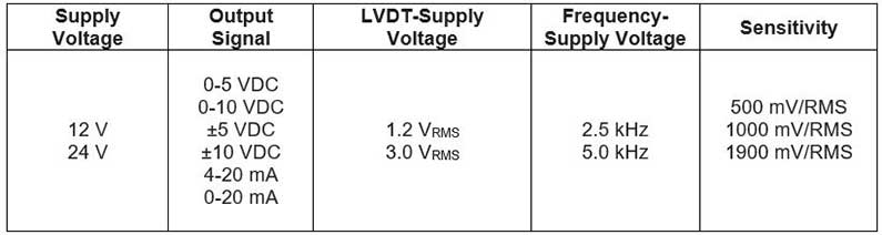 IMA2 LVDT Specifications